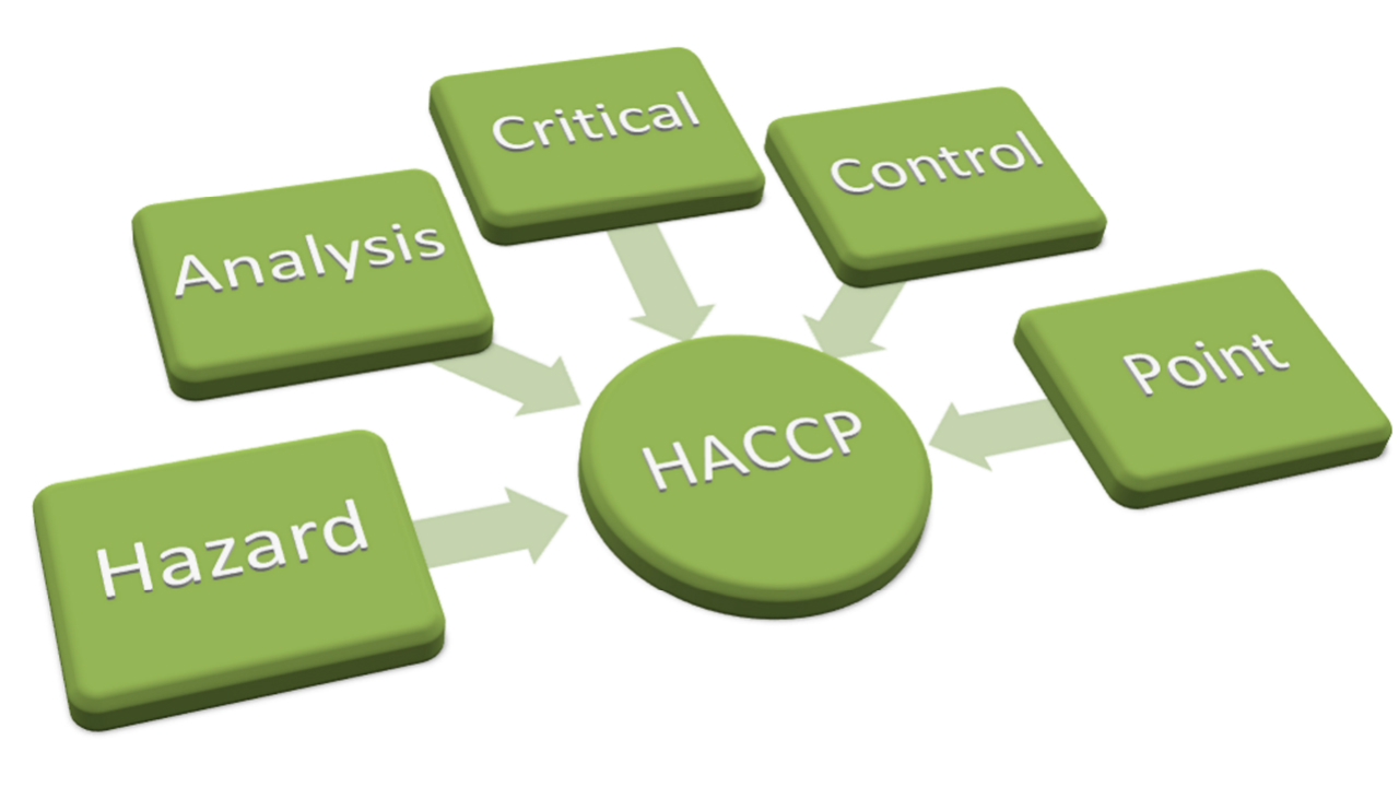 Hazard Analysis and Critical Control Points (HACCP) diagram