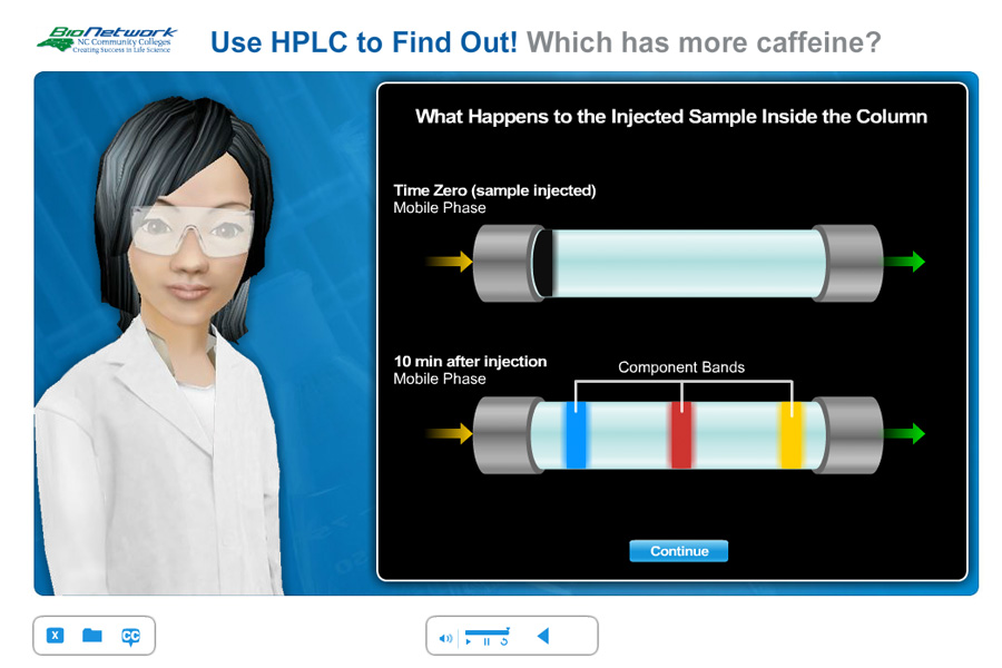 High Performance Liquid Chromotography (HPLC)